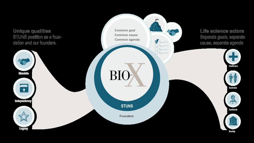 Picture: BIO-X