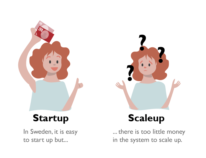 In Sweden, itis easy to startup but... there is too little money in the system to scale up.